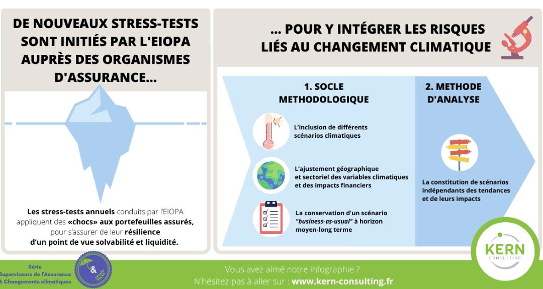 Superviseurs de l'assurance: quel rôle face au changement climatique? les stress-tests invités à mieux prendre en compte le risque climatique