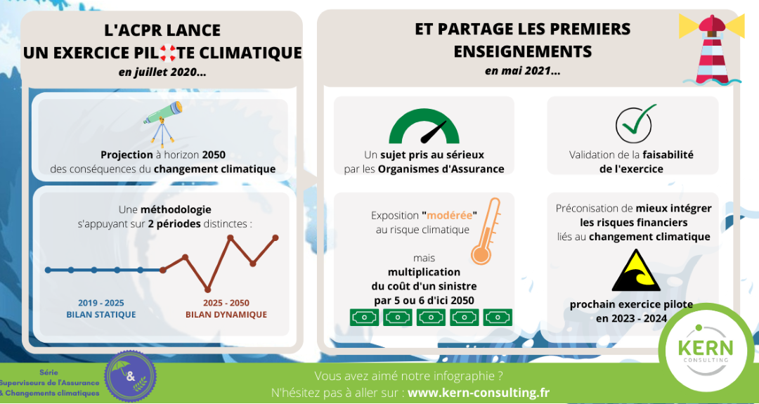 Superviseurs de l'assurance: quel rôle face au changement climatique? l'ACPR prend de l'avance avec un exercice innovant